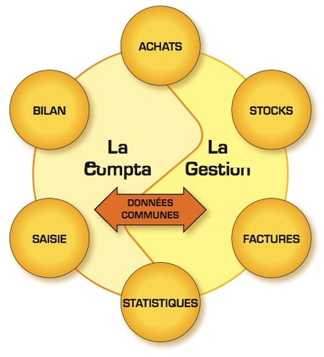 EBP Compta & Gestion Comemrciale Open-Line