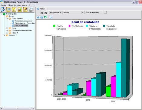 Graphique de rentabilité de Ciel Business Plan 2007