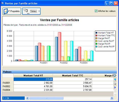 Statistique des ventes par famille d'articles