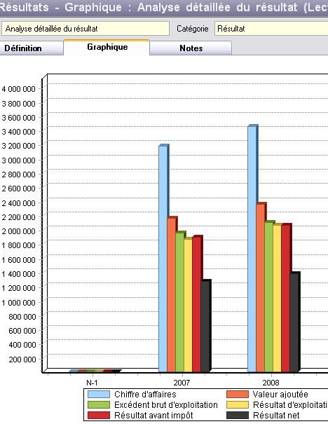 Analyse détaillée du résultat dans EBP Business Plan 2007