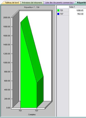 Graphique sur la répartition des produits dans EBP Comptabilité et Facturation 2007