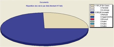 graphique camembert dans ebp devis et facturation flash 2005
