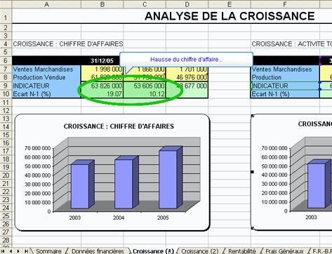 wavesoft décisionnel: graphique d'analyse de la croissance