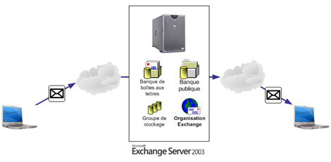 Communication entre WaveSoft GRC * et Microsoft Exchange *